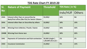 Tds Rate Chart For Ay 2019 20 Tds Rate Chart Fy 2019 2020