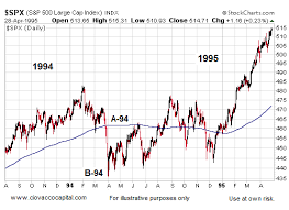 1994 Stock Market Chart Stock Market Recovered In 1994 1998 And 2004 The Market