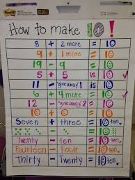 Making 10 Anchor Chart Prayers Purple Elephants How To Make 10 Anchor Chart