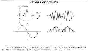 circuitoz net crystal radio