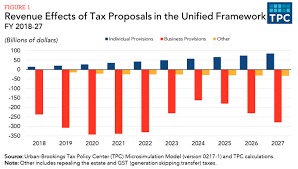 These Two Charts Show Whats Wrong With Trumps Tax Proposal