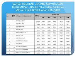 Kecuali jika terdapat kekurangan, pada tahun 2013. Sosialisasi Hasil Ujian Nasional Smp Mts Smpt Provinsi Jawa Timur Ppt Download