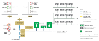 Emergency Lighting System Smart System Specialists Of Emergency Lighting