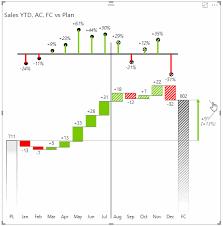 Power Bi Time Chart Segmented Time Charts Zebra Bi Financial Reporting In