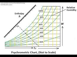 How To Use Psychrometric Chart Psychrometric Chart How To Use