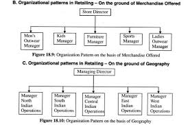 Retail Store Org Chart Process Of Organizing A Retail Firm Steps Diagram And