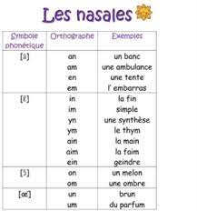 However, the french alphabet also gussies. French Phonetic Alphabet French Lessons Online Paris