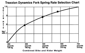 Spring Rate Chart Aprilia Sl 1000 Fork Spring Replacement