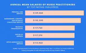 Reasons To Pursue A Family Nurse Practitioner Career Blog