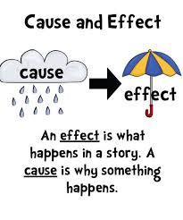 cause and effect visual 8 best cause and effect images on pinterest teaching reading