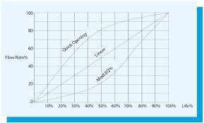 Automatic Control Automatic Control Valves A800 Flow Characteristic Graph