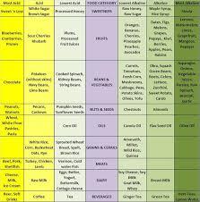 Alkaline Rich Diet Glowing Skin Alkaline Diet Recipes