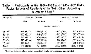 43 Faithful Normal Cholesterol Levels Chart Women
