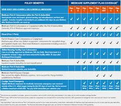 Medicare Supplement Plans Medigap Guide Wisconsin