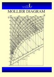 Ppt Mollier Diagram Powerpoint Presentation Free Download