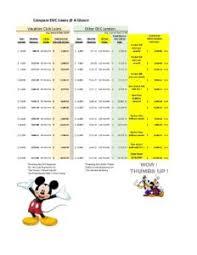 Loan Comparison Chart Dvc Loan Comparison Chart No Fee Vacation Club Loans