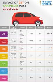 planning to a car here s how much it can cost you post gst