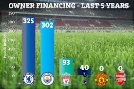 Hated Arsenal And Man Utd Owners Have Not Invested Any Money