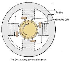 a shaded pole motor wiring diagram wiring diagram libraries the shaded pole induction motora shaded pole motor wiring diagram 11