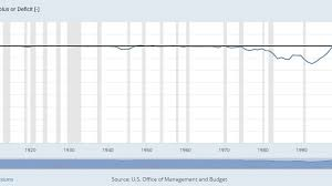 U S Presidents And The Largest Budget Deficits