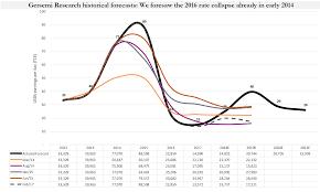 Lpg shipping imminent seasonal and cyclical upside seeking alpha