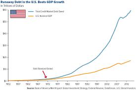 Eroei Chart Debt Eroei Gdp Economics Finance Peak Oil News And
