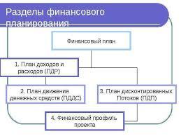 Финансовое планирование курсовая работа Финансовое планирование курсовая работа