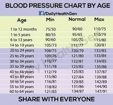 Bp Chart Per Age Three Steps You Can Do Right Now To Have Your High Blood