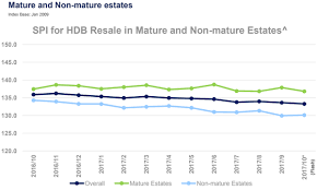 Hdb Resale Price Index Chart Chart Of The Day Hdb Resale Price Index In Non Mature