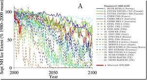 Image result for Climate model projections of rate of Arctic sea ice loss. Source: Eisenman et al., J. Clim., 2011.