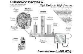 filter techs lawrence factor air compressor filter breathing filter techs is an authorized dealer of lawrence factor air compressor filters and x pendable catridges as well as lawrence factor new parts aftermarket