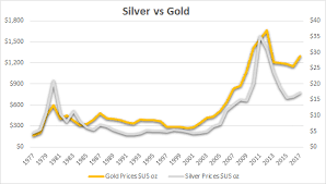 Gold Silver Correlation Chart Why Is Silver Really Lagging Behind Gold Seeking Alpha