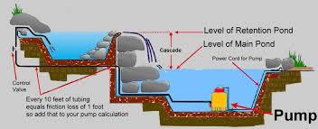 the pond report > pond pumps sump utility pumps cheap pond pumps pond waterfall plans diagram