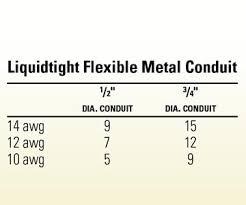 Conduit Fill Charts Better Homes Gardens