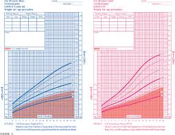 Cerebral Palsy Growth Chart Figure 5 From Low Weight Morbidity And Mortality In