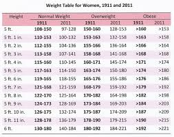 Height And Weight Chart For Air Force Females Right Healthy Weight And Age Chart Ideal Weight Chart Female