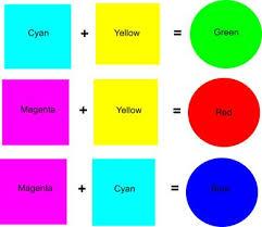 What Colors Make Yellow cryan landscape paulele beach house