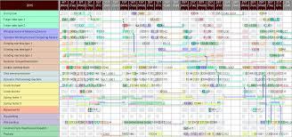 Gantt Chart Procedure The Definitive Guide To Gantt Charts For Project Management