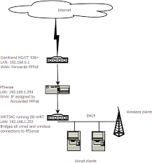 jazztel internet telefónica router and pfsense firewall tying new and improved network diagram