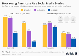 Social Media Usage Chart Chart How Young Americans Use Social Media Stories Statista