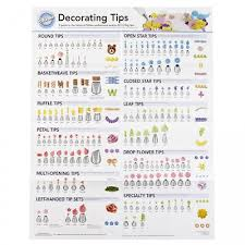 Ateco Tips Chart Wilton Decorating Tip Poster Reference Guide Best Use For