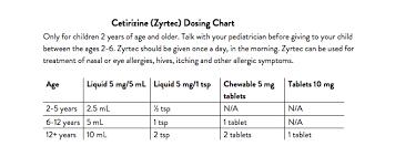 Dosing Charts Panda Pediatrics