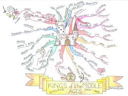 best example of mind map ideas mind map c example of mind map for kids much more visually exciting to look at than a