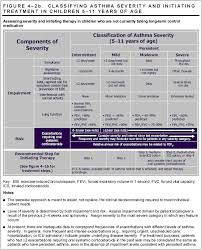 Respiratory Medications Chart Keep Your Asthma Under Control With These Tips Asthma