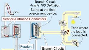 branch circuit requirements and the nec part 1