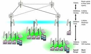 how wasabinet works wasabinet to supply internet connectivity at least one node on the 5 8ghz backhaul mesh is connected to a wired broadband uplink e g dsl or cable