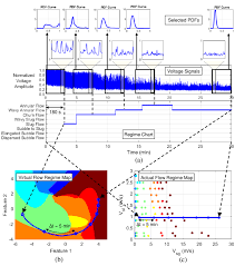 Results For Real Time Flow Regime Identification A