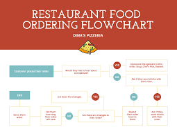 Order Process Flow Chart Template Red Customer Ordering Process Flowchart Template