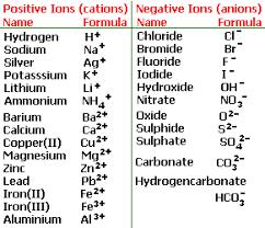 Valency Table Google Search Gcse Chemistry Chemistry