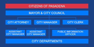 Government City Of Pasadena